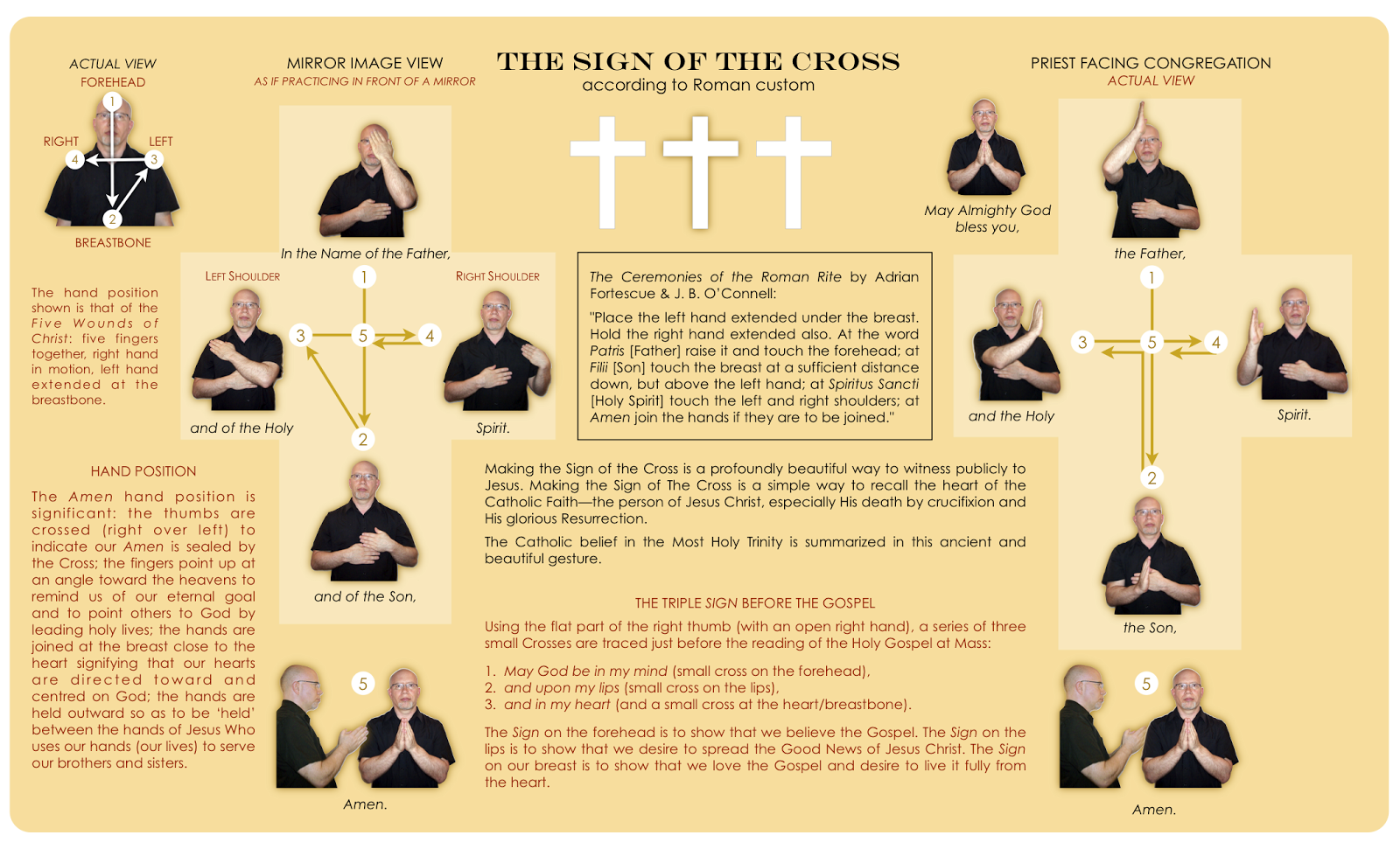 Making the Sign of the Cross (1)