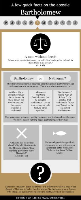 apostle-bartholomew.infographic