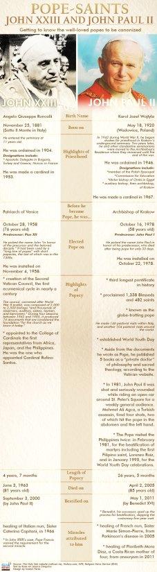 canonisation info