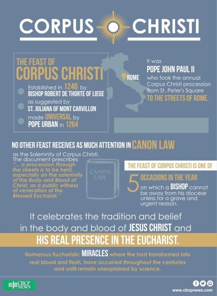 Corpus-Christi-Infographic